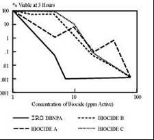 comparison of sterilization performance